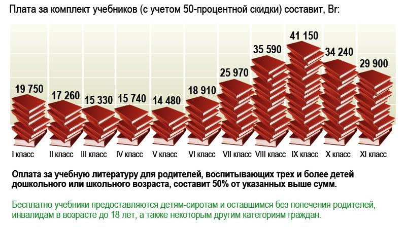 Размер платы за пользование учебниками в 2011-2012 учебном году