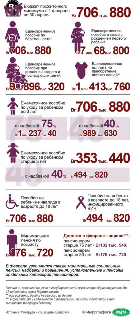 Как изменятся социальные выплаты в Беларуси с 1 февраля
